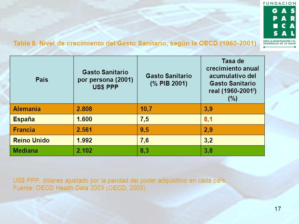 17 Tabla 8. Nivel de crecimiento del Gasto Sanitario, según la OECD (1960-2001) País Gasto Sanitario por persona (2001) US$ PPP Gasto Sanitario (% PIB
