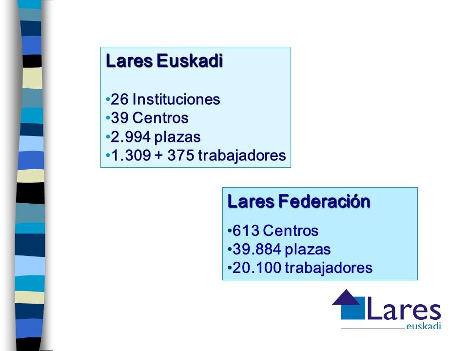 Lares Euskadi 26 Instituciones 39 Centros 2.994 plazas 1.309 + 375 trabajadores Lares Federación 613 Centros 39.884 plazas 20.100 trabajadores