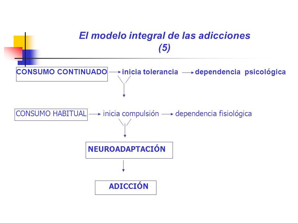 El modelo integral de las adicciones (5) CONSUMO CONTINUADO inicia tolerancia dependencia psicológica CONSUMO HABITUAL inicia compulsión dependencia f