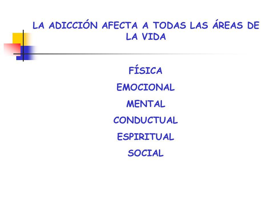 LA ADICCIÓN AFECTA A TODAS LAS ÁREAS DE LA VIDA FÍSICA EMOCIONAL MENTAL CONDUCTUAL ESPIRITUAL SOCIAL