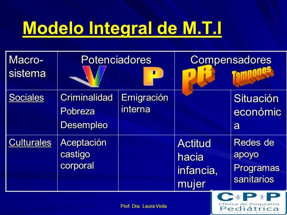 Prof. Dra. Laura Viola Modelo Integral de M.T.I Exo- sistema PotenciadoresCompensadores Socio- laborales Bajo Nivel SE Desempleo. Insatisfacció n labo