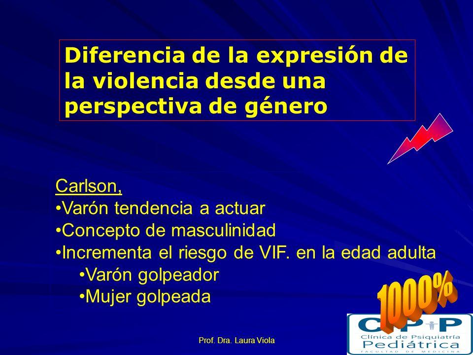 Prof. Dra. Laura Viola Trastornos cognoscitivos y actitudes Manejo de la agresividad Resolución de conflictos Actitudes que justifican el uso de la vi