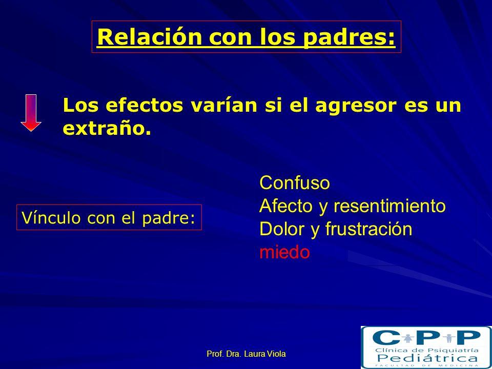 Prof. Dra. Laura Viola Factores moderadores de los trastornos asociados a presenciar situaciones de violencia familiar