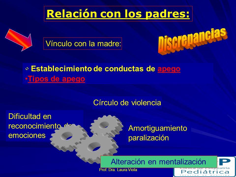 Prof. Dra. Laura Viola Relación con los padres: Los efectos varían si el agresor es un extraño. Vínculo con el padre: Confuso Afecto y resentimiento D
