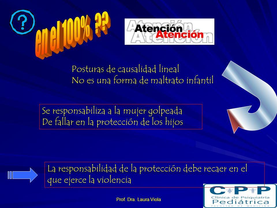 Prof. Dra. Laura Viola Correlación Testigo de violencia Alteraciones Emocionales Conductuales Consecuencias a largo plazo