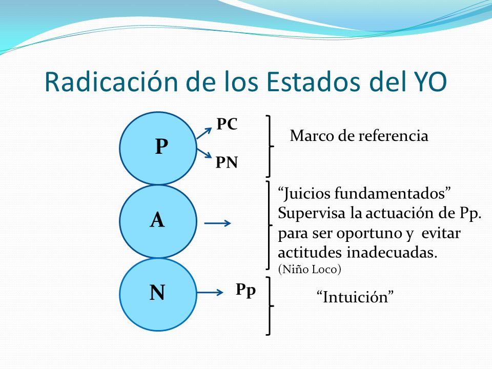 Radicación de los Estados del YO P A N PC PN Marco de referencia Pp Intuición Juicios fundamentados Supervisa la actuación de Pp. para ser oportuno y