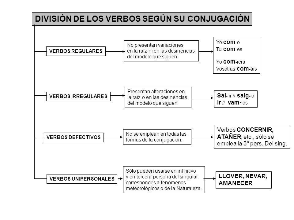 DIVISIÓN DE LOS VERBOS SEGÚN SU CONJUGACIÓN VERBOS REGULARES VERBOS IRREGULARES VERBOS DEFECTIVOS VERBOS UNIPERSONALES No presentan variaciones en la