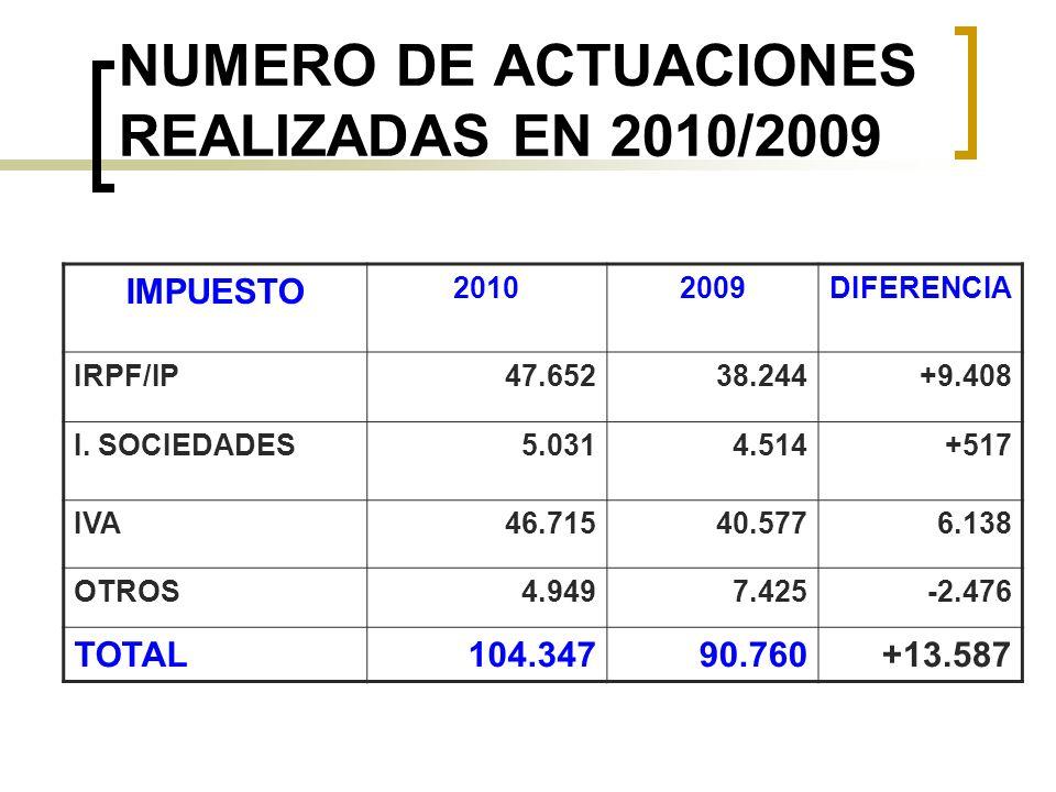 NUMERO DE ACTUACIONES REALIZADAS EN 2010/2009 IMPUESTO 20102009DIFERENCIA IRPF/IP47.65238.244+9.408 I. SOCIEDADES5.0314.514+517 IVA46.71540.5776.138 O