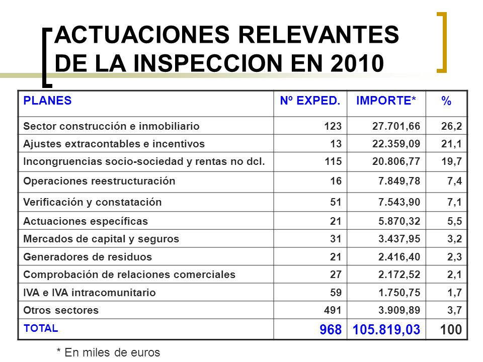 ACTUACIONES RELEVANTES DE LA INSPECCION EN 2010 PLANESNº EXPED.IMPORTE*% Sector construcción e inmobiliario12327.701,6626,2 Ajustes extracontables e incentivos1322.359,0921,1 Incongruencias socio-sociedad y rentas no dcl.11520.806,7719,7 Operaciones reestructuración167.849,787,4 Verificación y constatación517.543,907,1 Actuaciones específicas215.870,325,5 Mercados de capital y seguros313.437,953,2 Generadores de residuos212.416,402,3 Comprobación de relaciones comerciales272.172,522,1 IVA e IVA intracomunitario591.750,751,7 Otros sectores4913.909,893,7 TOTAL 968105.819,03100 * En miles de euros