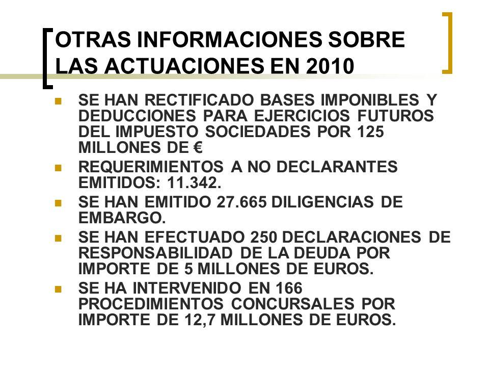 OTRAS INFORMACIONES SOBRE LAS ACTUACIONES EN 2010 SE HAN RECTIFICADO BASES IMPONIBLES Y DEDUCCIONES PARA EJERCICIOS FUTUROS DEL IMPUESTO SOCIEDADES POR 125 MILLONES DE REQUERIMIENTOS A NO DECLARANTES EMITIDOS: 11.342.