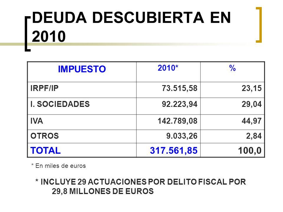 DEUDA DESCUBIERTA EN 2010 IMPUESTO 2010*% IRPF/IP73.515,5823,15 I. SOCIEDADES92.223,9429,04 IVA142.789,0844,97 OTROS9.033,262,84 TOTAL317.561,85100,0
