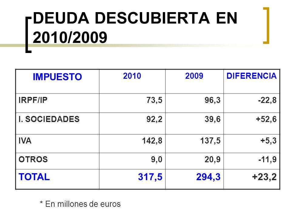 DEUDA DESCUBIERTA EN 2010/2009 IMPUESTO 20102009DIFERENCIA IRPF/IP73,596,3-22,8 I. SOCIEDADES92,239,6+52,6 IVA142,8137,5+5,3 OTROS9,020,9-11,9 TOTAL31