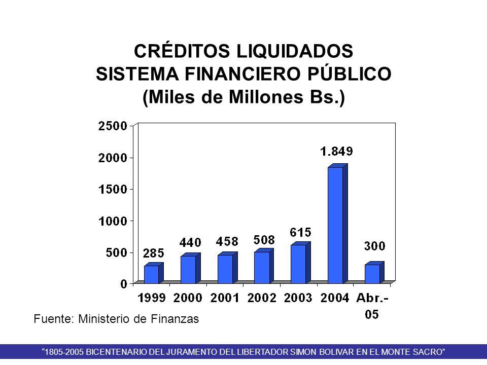 Fuente: Ministerio de Finanzas CRÉDITOS LIQUIDADOS SISTEMA FINANCIERO PÚBLICO (Miles de Millones Bs.) 1805-2005 BICENTENARIO DEL JURAMENTO DEL LIBERTA
