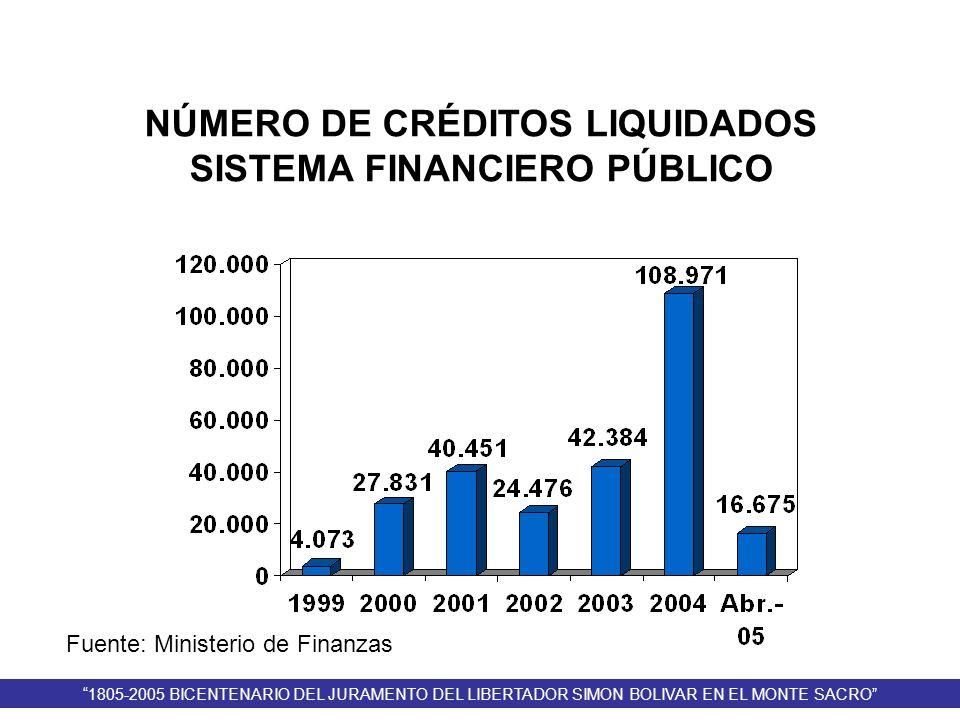 Fuente: Ministerio de Finanzas NÚMERO DE CRÉDITOS LIQUIDADOS SISTEMA FINANCIERO PÚBLICO 1805-2005 BICENTENARIO DEL JURAMENTO DEL LIBERTADOR SIMON BOLI