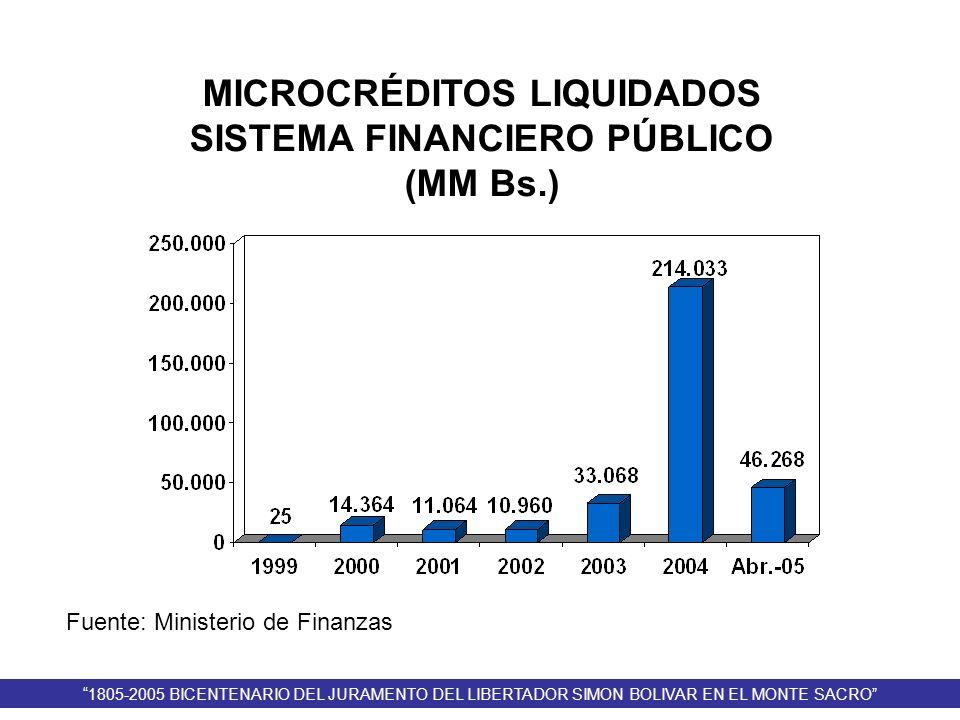 Fuente: Ministerio de Finanzas MICROCRÉDITOS LIQUIDADOS SISTEMA FINANCIERO PÚBLICO (MM Bs.) 1805-2005 BICENTENARIO DEL JURAMENTO DEL LIBERTADOR SIMON