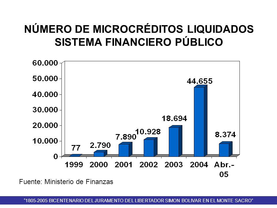 Fuente: Ministerio de Finanzas NÚMERO DE MICROCRÉDITOS LIQUIDADOS SISTEMA FINANCIERO PÚBLICO 1805-2005 BICENTENARIO DEL JURAMENTO DEL LIBERTADOR SIMON