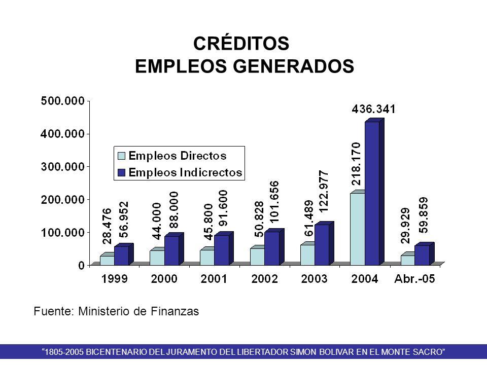 Fuente: Ministerio de Finanzas CRÉDITOS EMPLEOS GENERADOS 1805-2005 BICENTENARIO DEL JURAMENTO DEL LIBERTADOR SIMON BOLIVAR EN EL MONTE SACRO