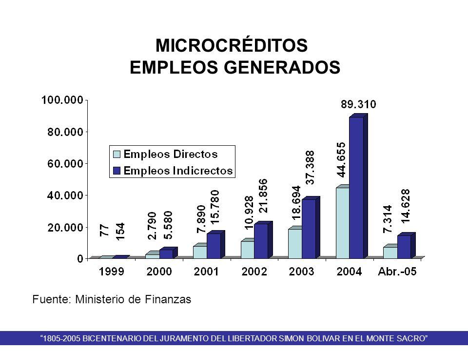 Fuente: Ministerio de Finanzas MICROCRÉDITOS EMPLEOS GENERADOS 1805-2005 BICENTENARIO DEL JURAMENTO DEL LIBERTADOR SIMON BOLIVAR EN EL MONTE SACRO
