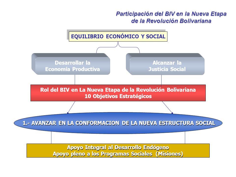 Desarrollar la Economía Productiva EQUILIBRIO ECONÓMICO Y SOCIAL Rol del BIV en La Nueva Etapa de la Revolución Bolivariana 10 Objetivos Estratégicos