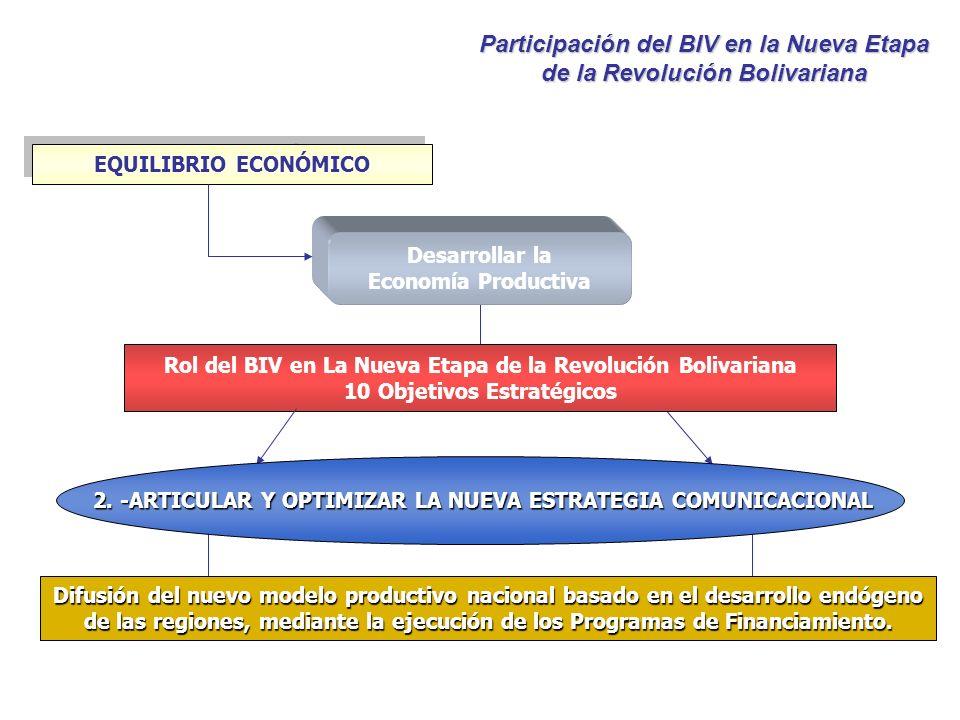 Desarrollar la Economía Productiva EQUILIBRIO ECONÓMICO Rol del BIV en La Nueva Etapa de la Revolución Bolivariana 10 Objetivos Estratégicos 2. -ARTIC
