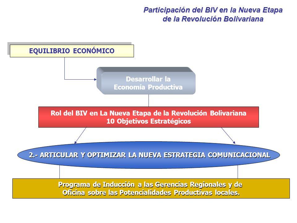 Desarrollar la Economía Productiva EQUILIBRIO ECONÓMICO Rol del BIV en La Nueva Etapa de la Revolución Bolivariana 10 Objetivos Estratégicos 2.- ARTIC