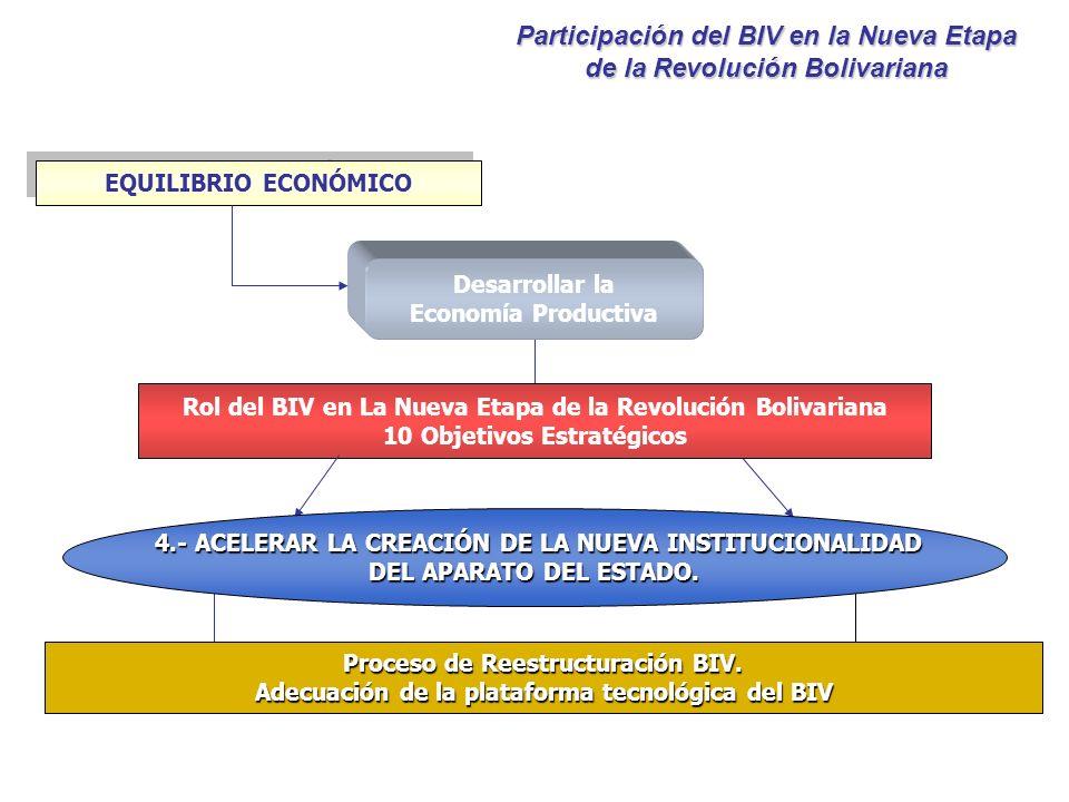 Desarrollar la Economía Productiva EQUILIBRIO ECONÓMICO Rol del BIV en La Nueva Etapa de la Revolución Bolivariana 10 Objetivos Estratégicos 4.- ACELE