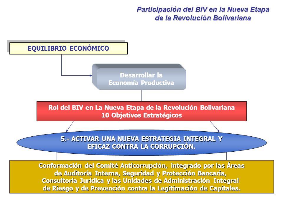 Desarrollar la Economía Productiva EQUILIBRIO ECONÓMICO Rol del BIV en La Nueva Etapa de la Revolución Bolivariana 10 Objetivos Estratégicos 5.- ACTIV