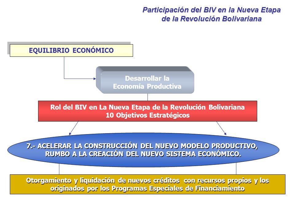 Desarrollar la Economía Productiva EQUILIBRIO ECONÓMICO Rol del BIV en La Nueva Etapa de la Revolución Bolivariana 10 Objetivos Estratégicos 7.- ACELE