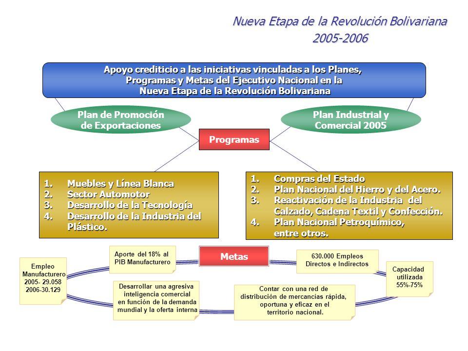 Plan Industrial y Comercial 2005 Plan de Promoción de Exportaciones Apoyo crediticio a las iniciativas vinculadas a los Planes, Programas y Metas del