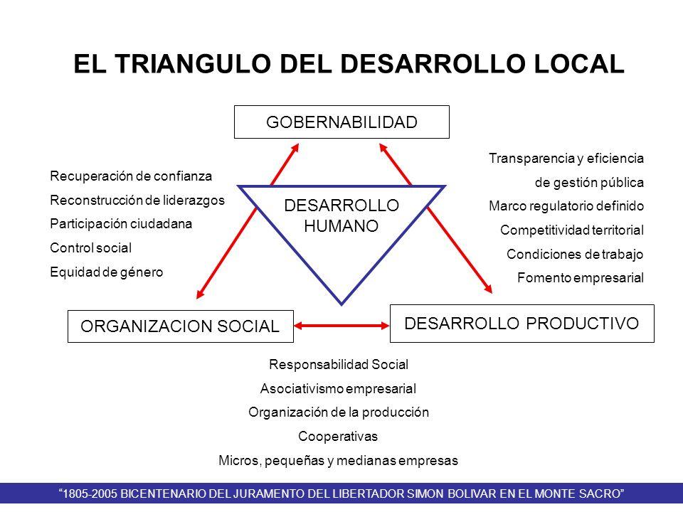 EL TRIANGULO DEL DESARROLLO LOCAL GOBERNABILIDAD ORGANIZACION SOCIAL DESARROLLO PRODUCTIVO DESARROLLO HUMANO Recuperación de confianza Reconstrucción
