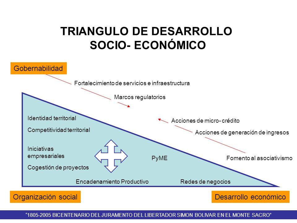 Gobernabilidad Organización socialDesarrollo económico Identidad territorial Competitividad territorial Iniciativas empresariales Cogestión de proyect