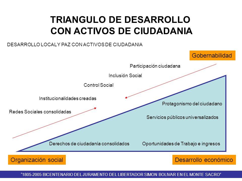 TRIANGULO DE DESARROLLO CON ACTIVOS DE CIUDADANIA Gobernabilidad Organización socialDesarrollo económico Participación ciudadana Inclusión Social Cont