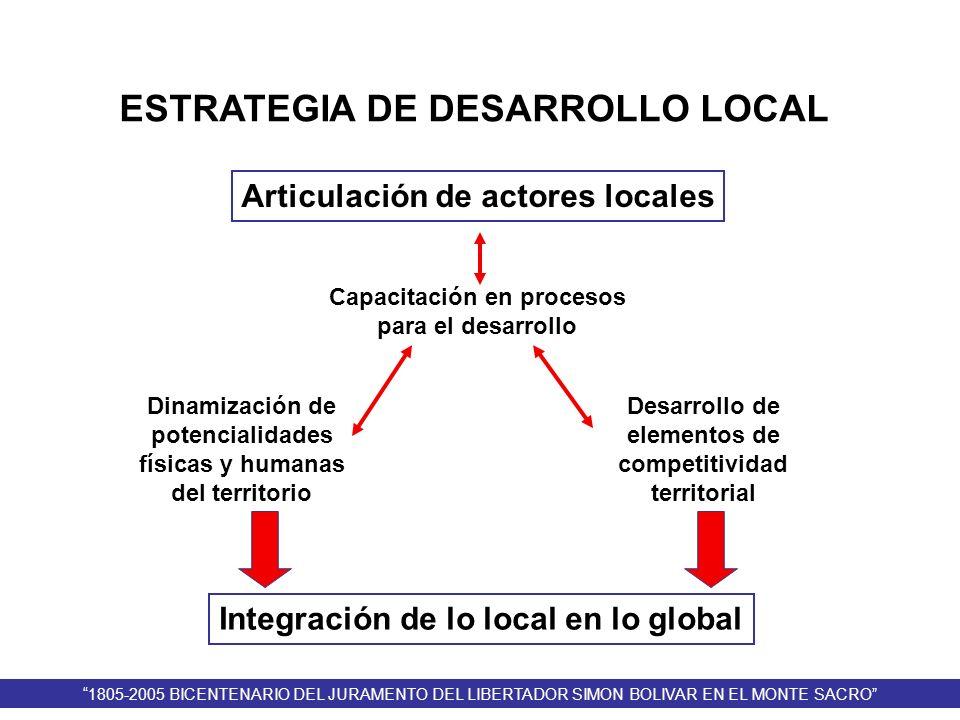 Dinamización de potencialidades físicas y humanas del territorio Articulación de actores locales Desarrollo de elementos de competitividad territorial