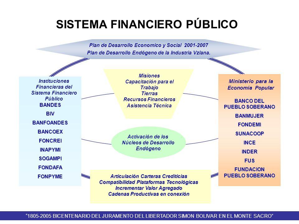 Activación de los Núcleos de Desarrollo Endógeno Plan de Desarrollo Economico y Social 2001-2007 Plan de Desarrollo Endógeno de la Industria Vzlana. I