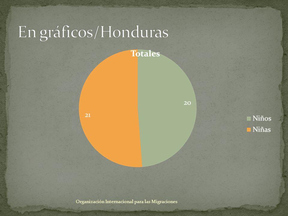 Para el presente año, Honduras ha participado y apoyado 24 procesos de repatriación, de ellos, eran personas menores de edad en situación de riesgo, mayoritariamente víctimas de tráfico de personas, la mitad de ellos procedentes de México y El Salvador Por su parte El Salvador ha participado y apoyado 41 casos de repatriación de niños, niñas y adolescentes, el 90% víctimas de tráfico de personas Organización Internacional para las Migraciones