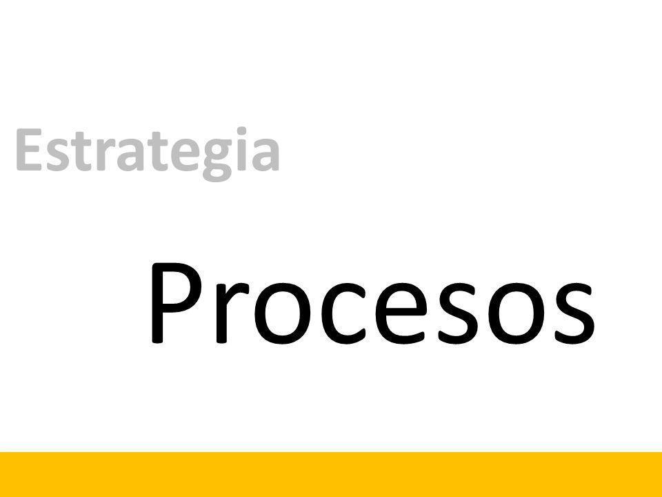 Procesos Estrategia
