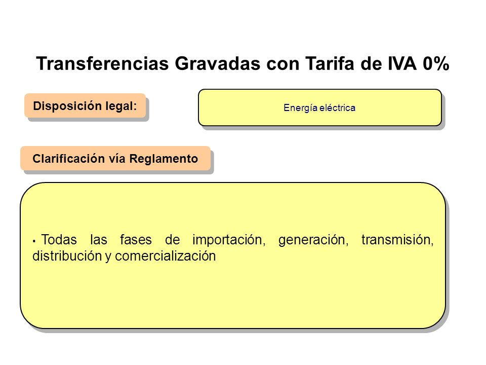 Disposición legal: Clarificación vía Reglamento Todas las fases de importación, generación, transmisión, distribución y comercialización Energía eléct