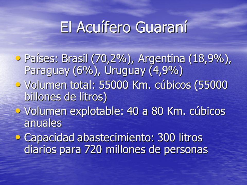 El Acuífero Guaraní Países: Brasil (70,2%), Argentina (18,9%), Paraguay (6%), Uruguay (4,9%) Países: Brasil (70,2%), Argentina (18,9%), Paraguay (6%),