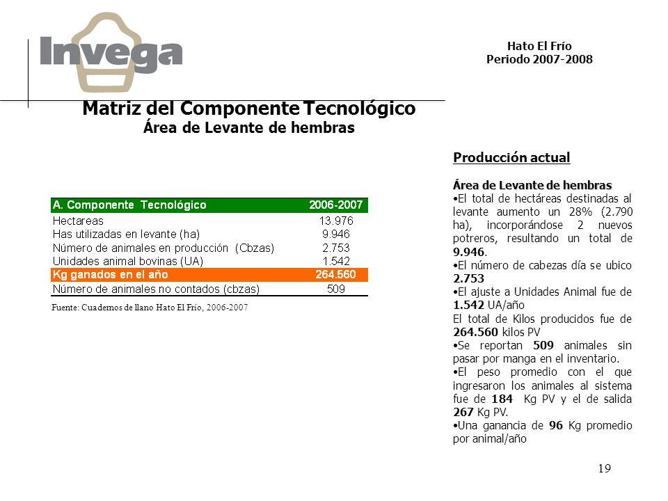 Hato El Frío Periodo 2007-2008 19 Producción actual Área de Levante de hembras El total de hectáreas destinadas al levante aumento un 28% (2.790 ha), incorporándose 2 nuevos potreros, resultando un total de 9.946.