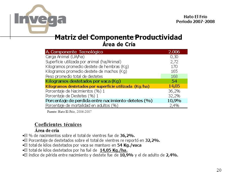 Hato El Frío Periodo 2007-2008 20 Fuente: Hato El Frío, 2006-2007 Matriz del Componente Productividad Área de Cría Coeficientes técnicos Área de cría El % de nacimientos sobre el total de vientres fue de 36,2%.