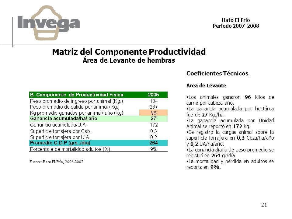 Hato El Frío Periodo 2007-2008 21 Fuente: Hato El Frío, 2006-2007 Matriz del Componente Productividad Área de Levante de hembras Coeficientes Técnicos Área de Levante Los animales ganaron 96 kilos de carne por cabeza año.