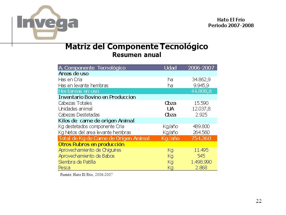 Hato El Frío Periodo 2007-2008 22 Matriz del Componente Tecnológico Resumen anual Fuente: Hato El Frío, 2006-2007