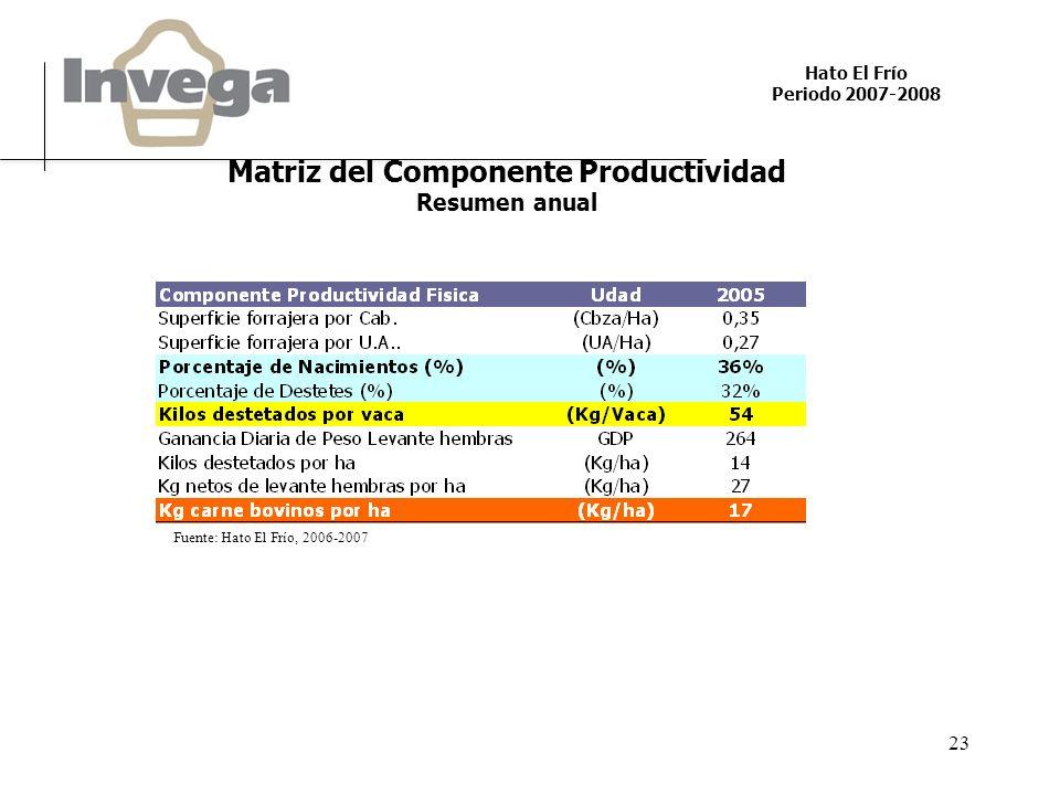 Hato El Frío Periodo 2007-2008 23 Matriz del Componente Productividad Resumen anual Fuente: Hato El Frío, 2006-2007