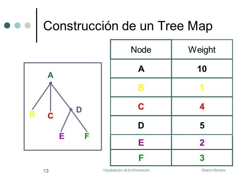 Sharon RomeroVisualización de la Información 13 Construcción de un Tree Map A B C D EF NodeWeight A10 B1 C4 D5 E2 F3