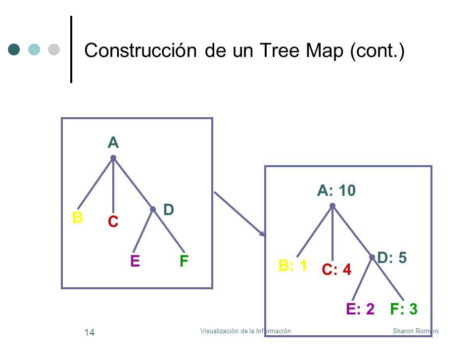 Sharon RomeroVisualización de la Información 14 Construcción de un Tree Map (cont.) B: 1 A: 10 C: 4 D: 5 E: 2F: 3 A B C D EF