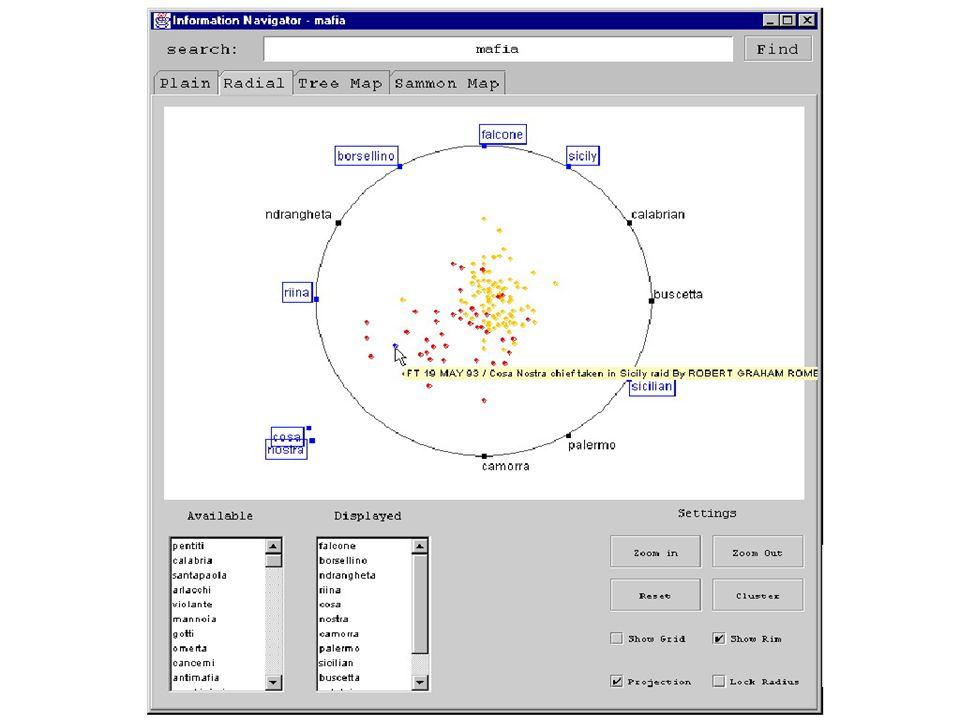Sharon RomeroVisualización de la Información 20 Sammon Cluster View Objetivo de este modelo es representar puntos n-dimensionales en un espacio de 2 dimensiones tratando de preservar la distancia/similaridad/relación de estos objetos Trata de acomodar los clusters de manera que su ubicación espacial en el rectángulo de despliegue sea representativa, de manera como sería la representación en un espacio n-dimensional.