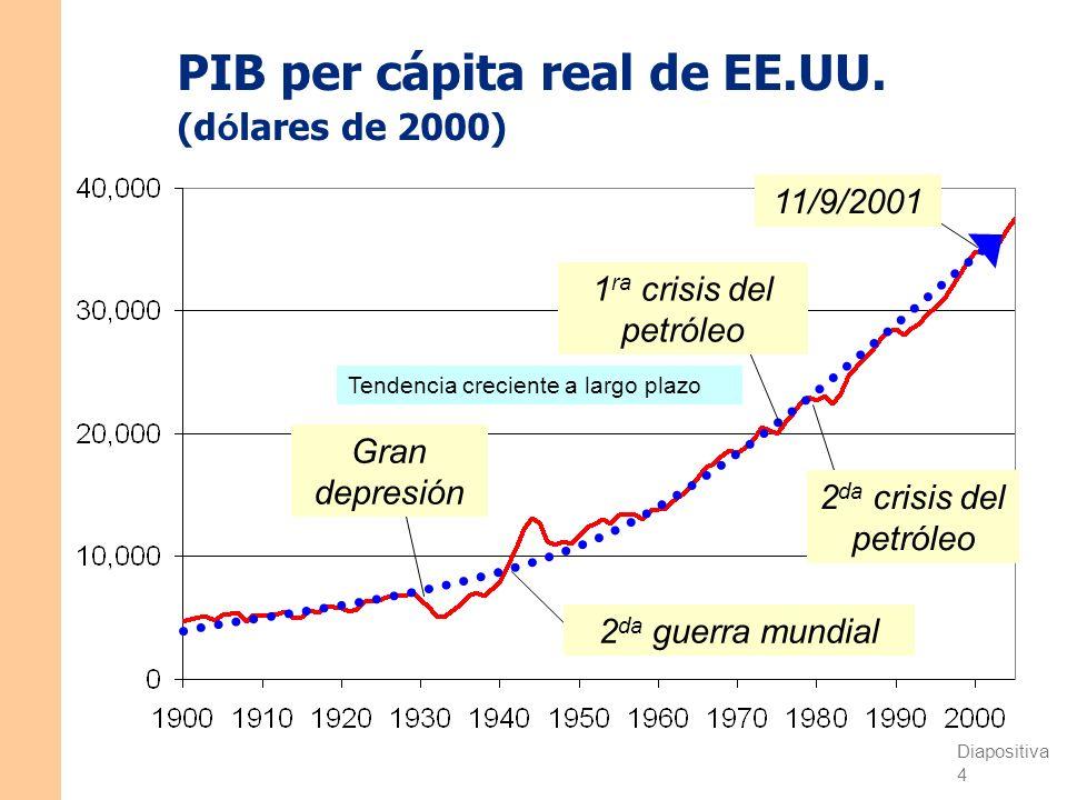 Diapositiva 4 CAPÍTULO 1 La ciencia de la macroeconomía PIB per cápita real de EE.UU.