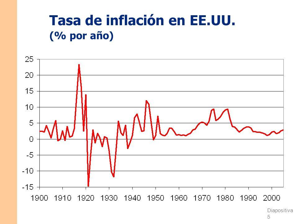 Diapositiva 5 CAPÍTULO 1 La ciencia de la macroeconomía Tasa de inflación en EE.UU. (% por año)