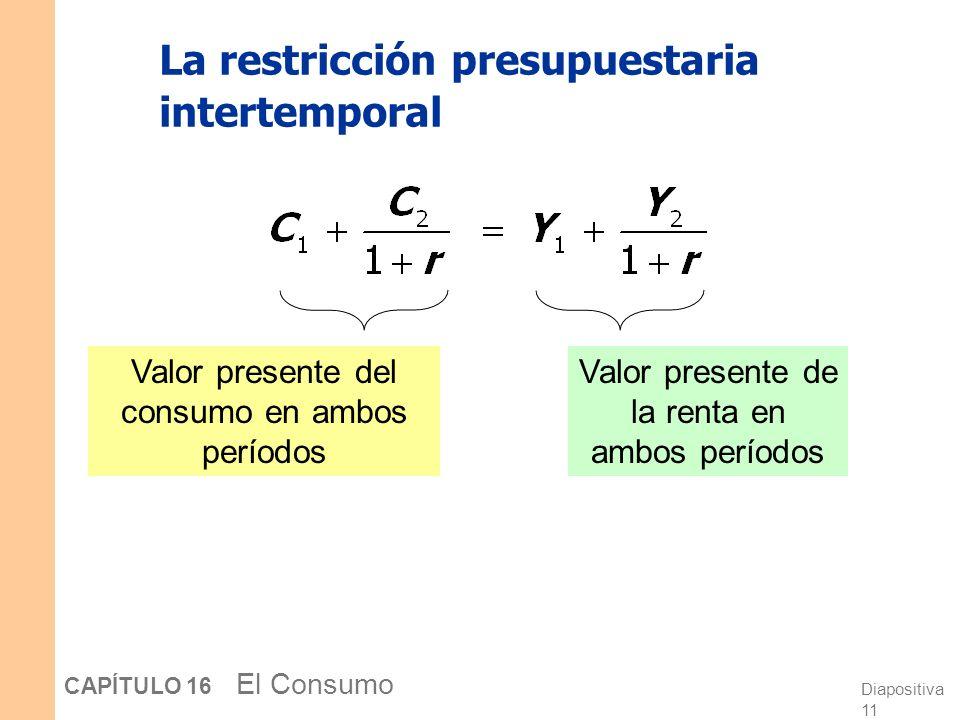 Diapositiva 10 CAPÍTULO 16 El Consumo Derivando la restricción presupuestaria intertemporal Restricción presupuestaria en el período 2 : Reagrupando l