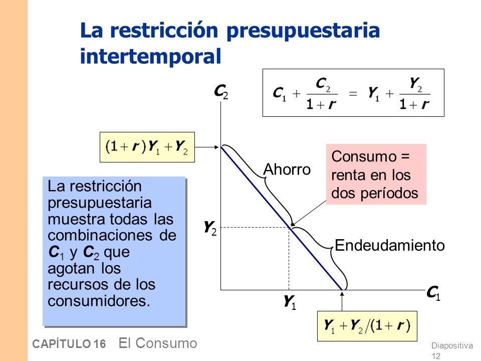 Diapositiva 11 CAPÍTULO 16 El Consumo La restricción presupuestaria intertemporal Valor presente del consumo en ambos períodos Valor presente de la re